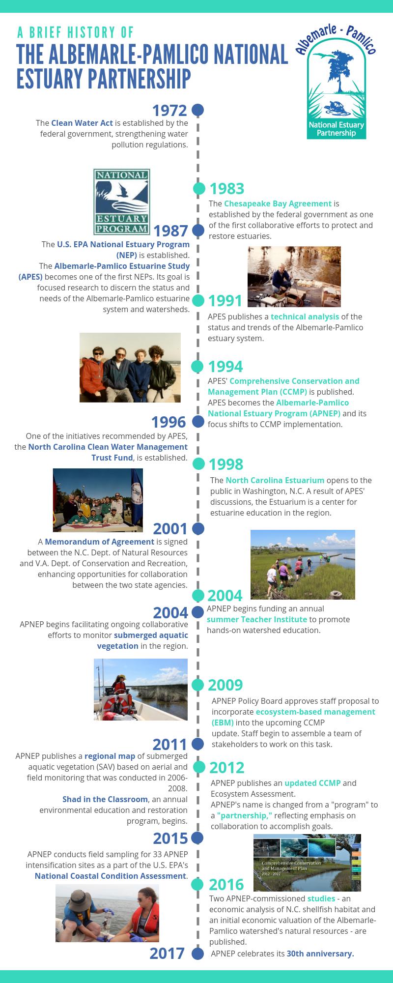 APNEP Timeline