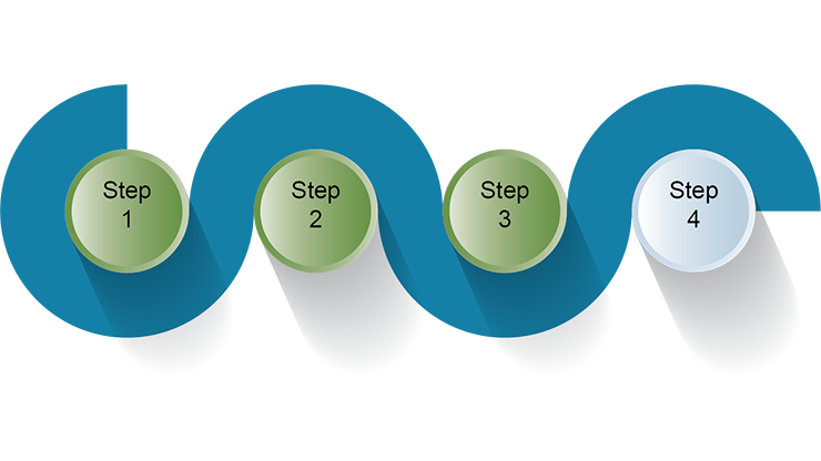 Graphic of a wide squiggly line with Steps One through Four in the squiggles, with Steps One, Two and Three highlighted