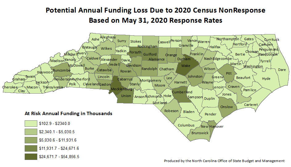 Potential Annual Funding Loss Due to 2020 Census NonResponse