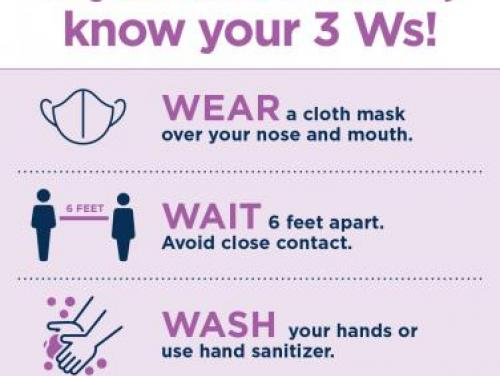 Know Your Ws