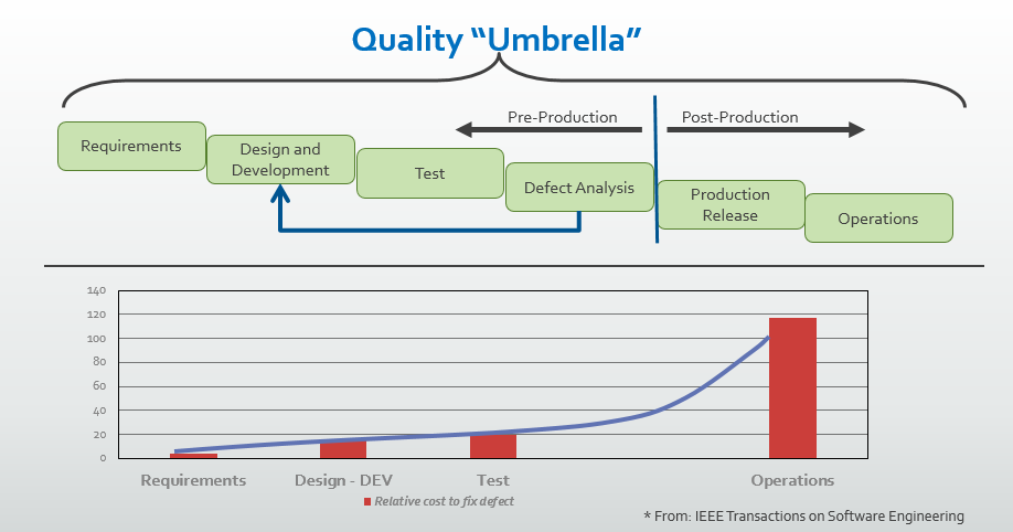 Quality 'Umbrella' Infographic