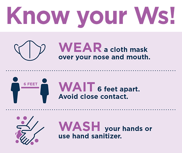 Know your Ws: WEAR a cloth mask over your nose and mouth, WAIT 6 fee apart and avoid close contact, WASH your hands or use hand sanitizer.