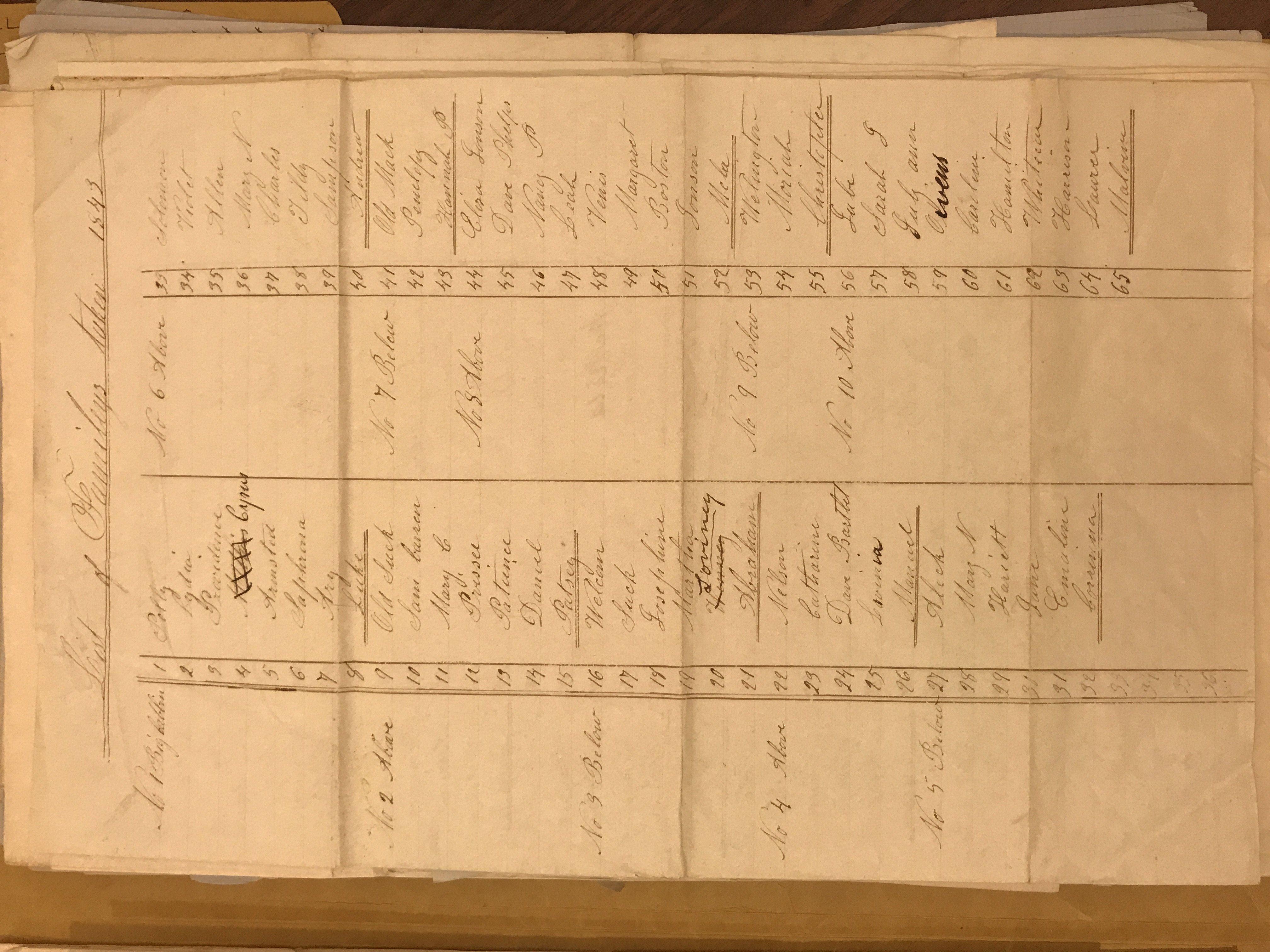list of enslaved familes