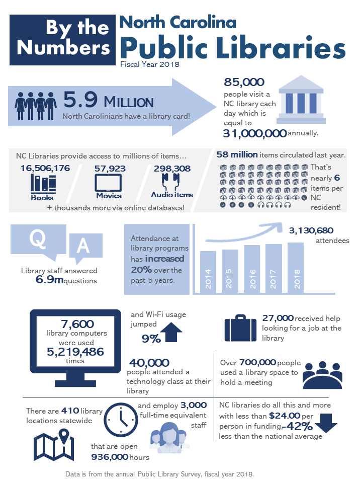 Data and Statistics | State Library of North Carolina