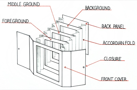 Tunnel Book structure example