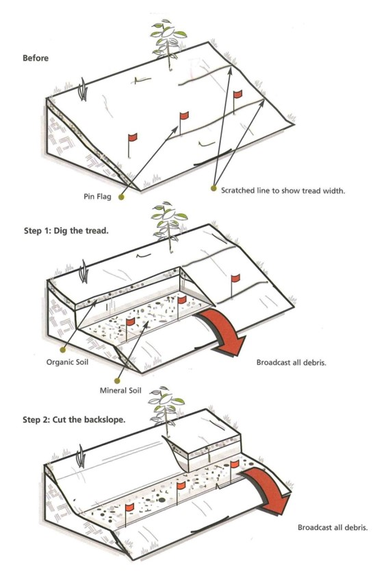 How to build a trail steps 1 to 2