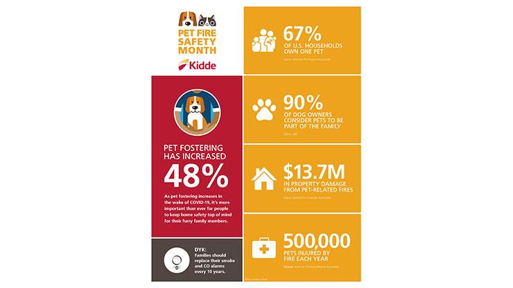 pet fire safety month graphic