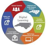 NC Digital Learning Plan