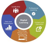 Logo for digital learning