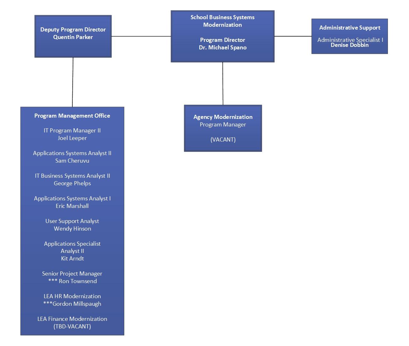 SBSM Org Chart