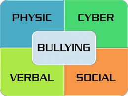 Graphic depicting the aspects of bullying.