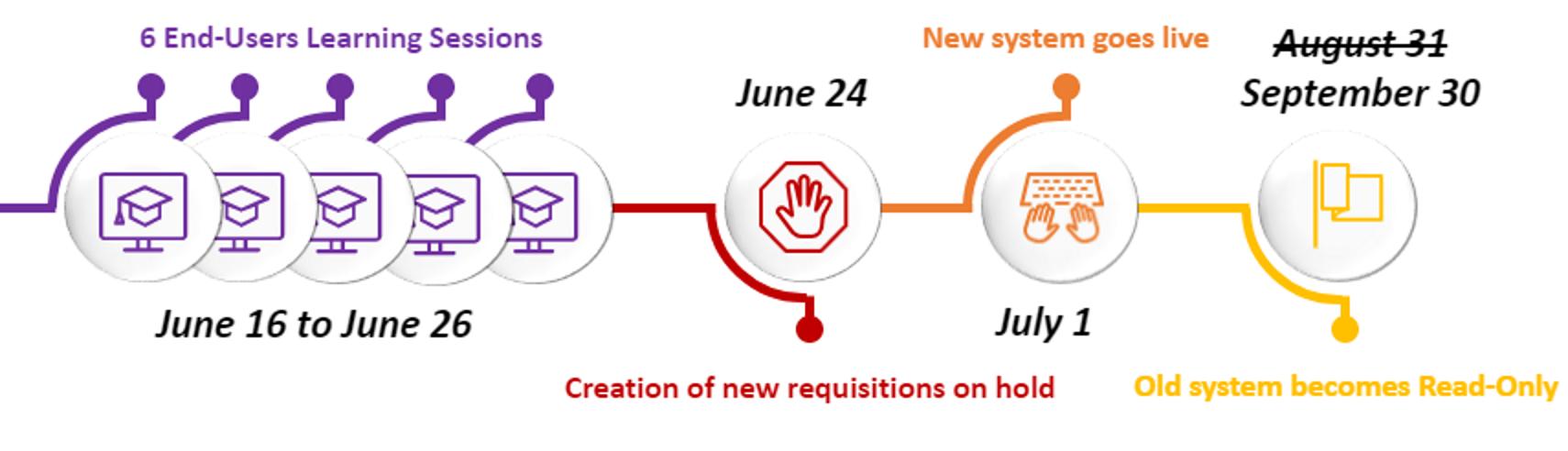 NCEP Updated Upgrade Timeline for NCAS Agencies