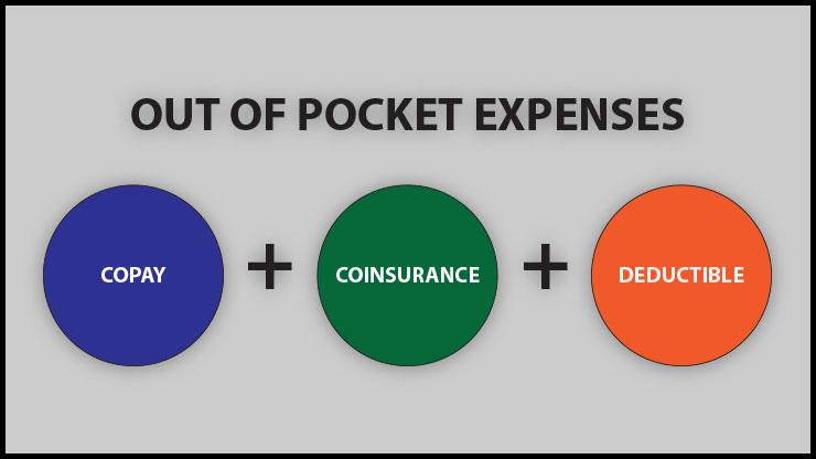 Out of pocket expenses = Copay + Coinsurance + Deductible (Graphic)