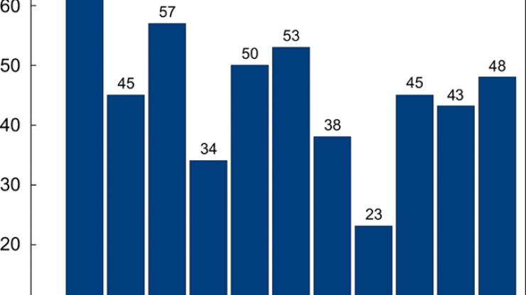 A blue bar chart for fatalities showing years 2006 through 2016. 48 fatalities in 2016