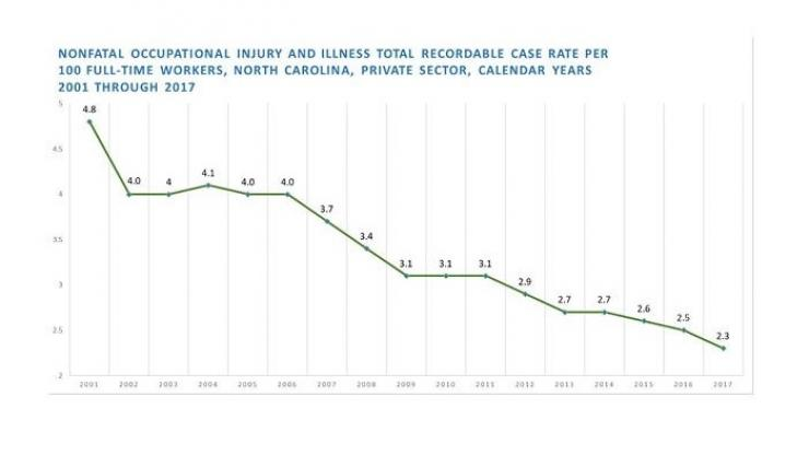 Nonfatal Occupational Injury and Illness total Recordable case rate per 100 fulltime workers, NC, private sector, calendar years 2001-2017 chart shows a stead decline with the rate being 2.3 in 2017