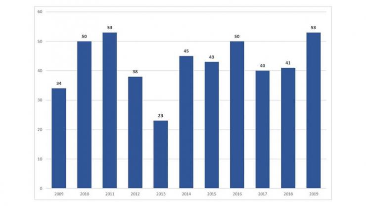 Blue bar chart for fatalities showing years 2008 through 2018. 39 fatalities for 2019