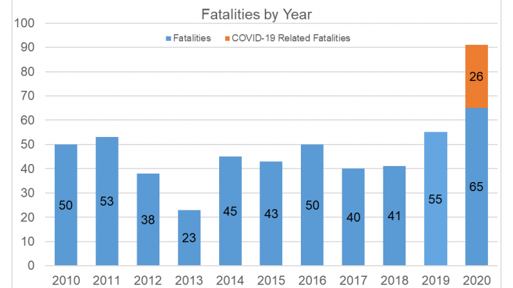 A graph shows that there were 65 workplace fatalities and 26 COVID-19 related workplace fatalities in 2020.