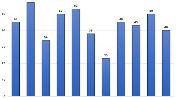 Blue bar chart for fatalities showing years 2007 through 2017. 40 fatalities for 2017.