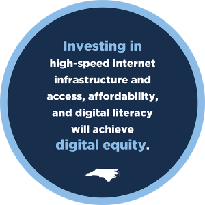 Infographic reading 'Investing in high-speed internet infrastructure and access, affordability, and digital iteracy and enablement will achieve digital equity.'