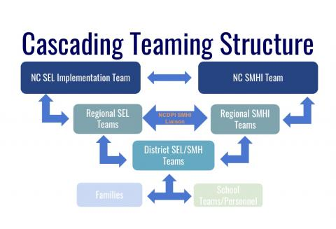 Cascading Teaming Structure
