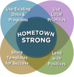 Venn Diagram of Hometwon Strong Principles: Use Existing Data & Programs, Use Local Priorities, Share Templates for Success, Lead with Positives