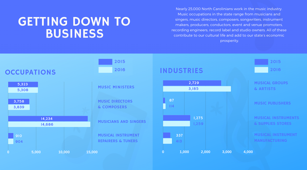 Getting Down to Business: Nearly 25,000 North Carolinians work in the music industry. Music occupations in the state range from musicians and singers, music directors, composers, songwriters, instrument makers, producers, conductors, event and venue promoters, recording engineers, record label and studio owners. All of these contribute to our cultural life and add to our state's economic prosperity.