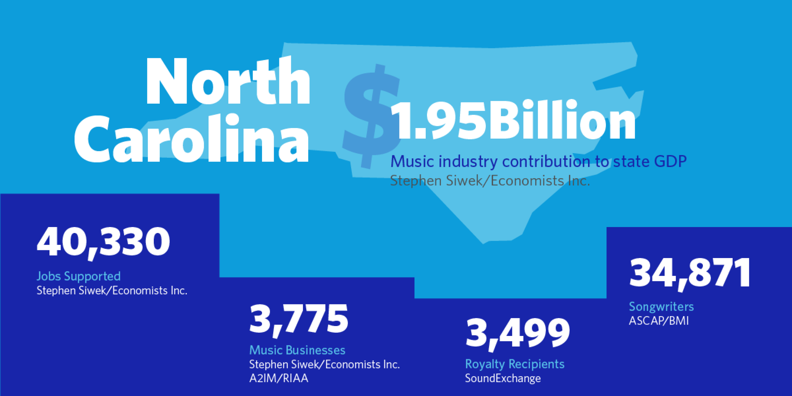 North Carolina: $1.95B Music industry contribution to state GDP  Stephen Siwek/Economists Inc. 40,330 Jobs Supported  Stephen Siwek/Economists Inc. 3,775 Music Businesses  Stephen Siwek/Economists Inc. A2IM/RIAA 3,499 Royalty Recipients  SoundExchange 34,871 Songwriters  ASCAP/BMI