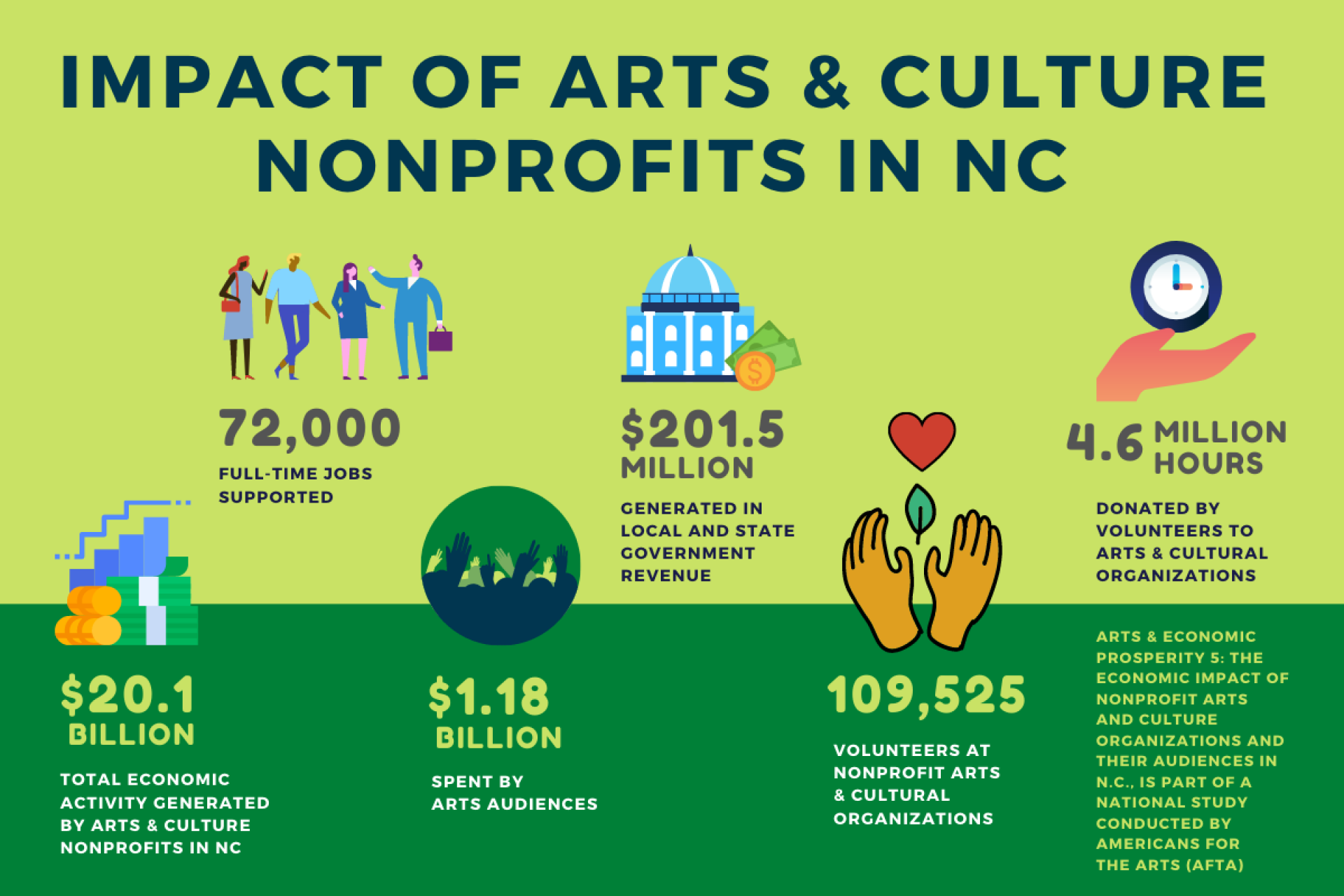 impact of arts & culture nonprofits in NC