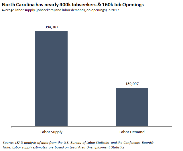NC has 400 thousand job seekers and 160 thousand job openings