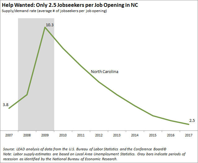 There are only 2.5 jobseekers per job opening in NC