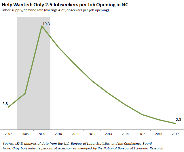 Only 2.5 Jobseekers per Job Opening in NC