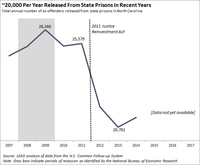 20,000 per year released from state prisons