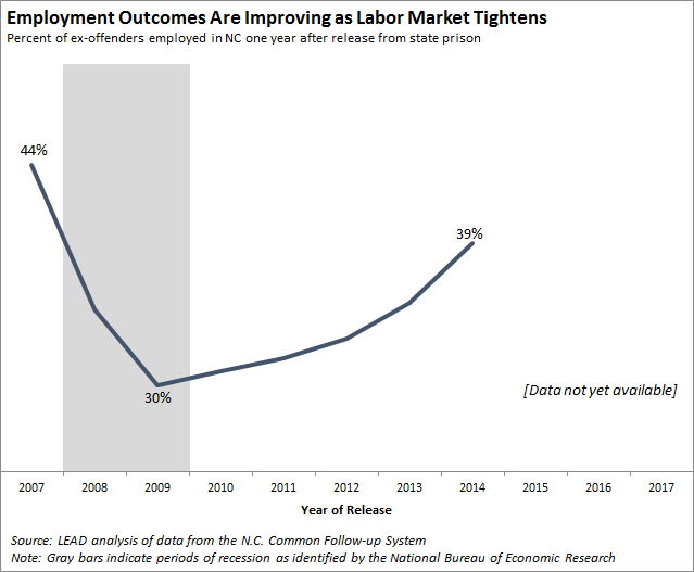 employment outcomes are improving as labor market tightens