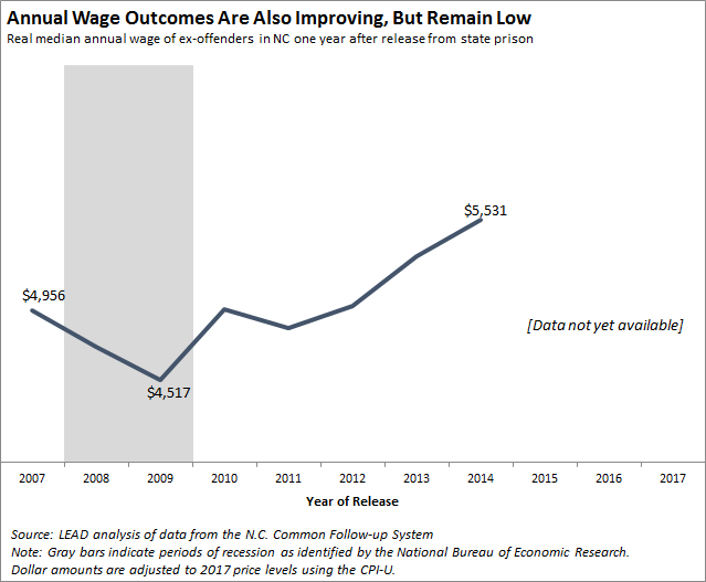 Annual wage outcomes are also improving, but remain low