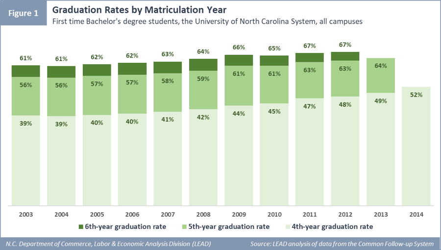 Graduation Rates by Matriculation Year