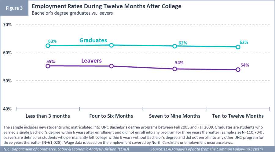 Employment Rates During Twelve Months After College