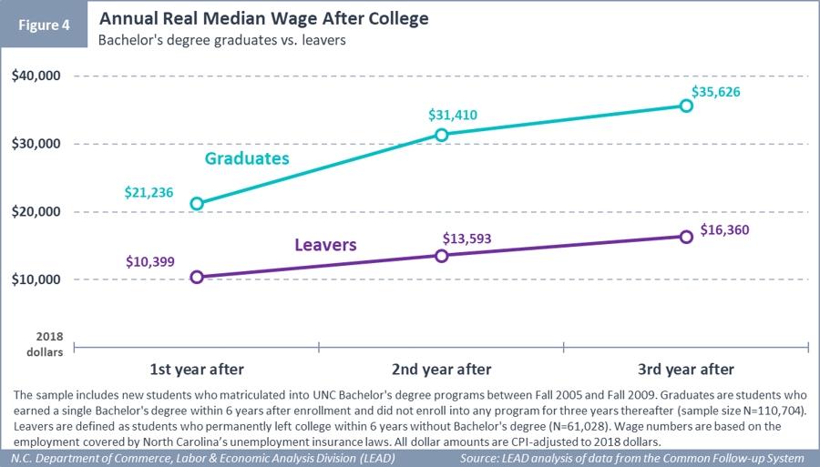 Annual Real Median Wage After College