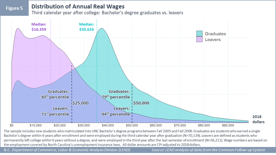 Distribution of Annual Real Wages