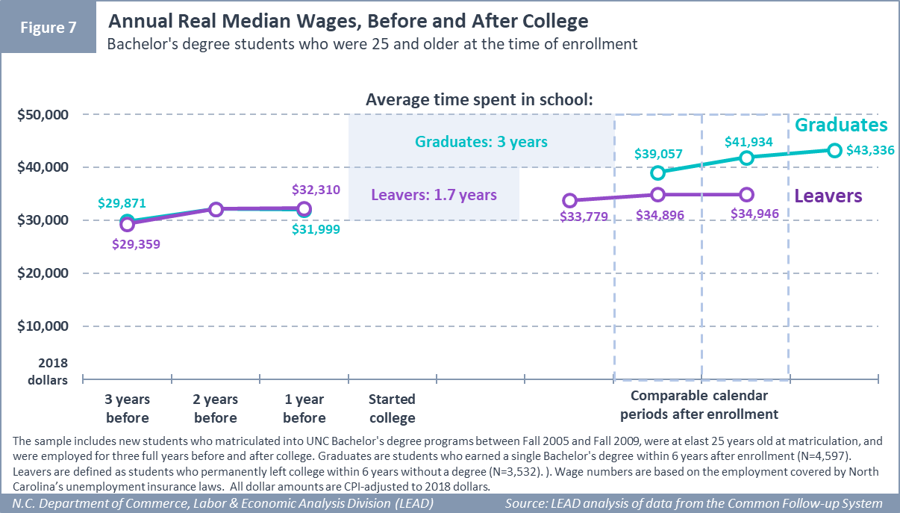 Annual Real Median Wages, Before and After College