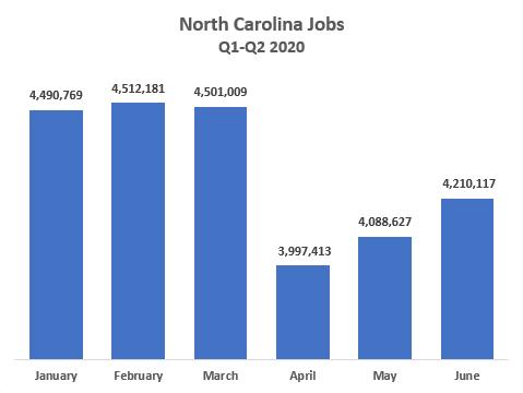 North Carolina Jobs Q1-Q2 2020