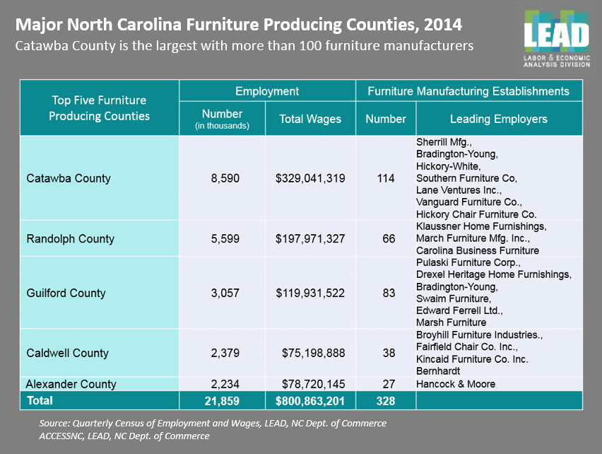 Nc Commerce Built With Care And Made To Last The North Carolina