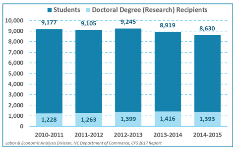 Academic/Research Doctorates Enrolled in and Graduating from the UNC System, by Year