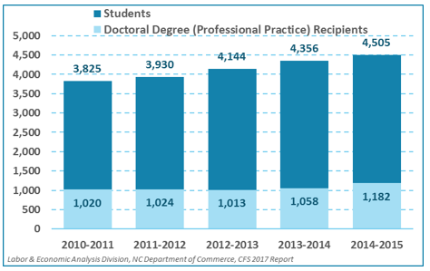 Professional/Practice Doctorates Enrolled in and Graduating from the UNC System, by Year