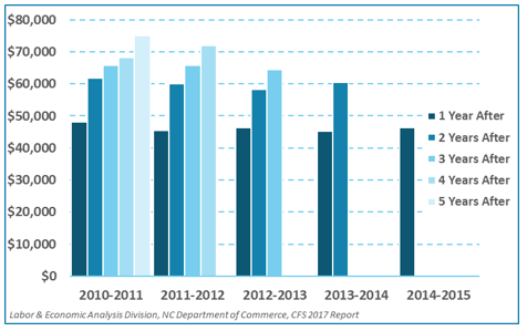 Median Wage of UNC System Research Doctorates in North Carolina, by Graduation Year