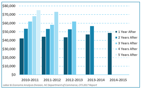 Median Wage of UNC System Professional Practice Doctorates in North Carolina, by Graduation Year