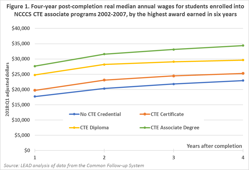 four year post completion real median annual wages for students enrolled into associate programs