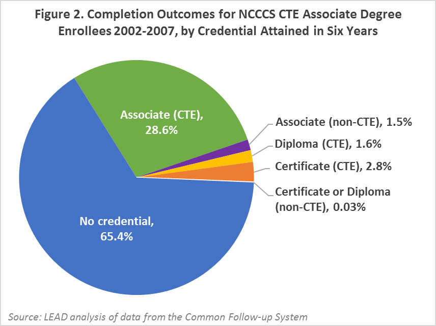 Completion outcomes for associate degree enrollees