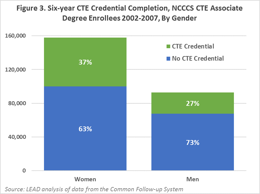 six-year credential completion, associate degree enrollees, by gender