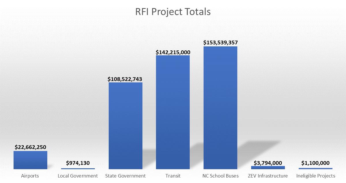 RFI Project Totals