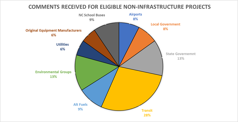 Comments Received For Eligible Non-Infrastructure Projects